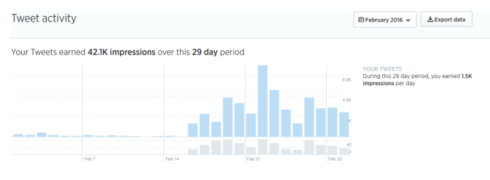 Tweet analytics Wolferts Build up1